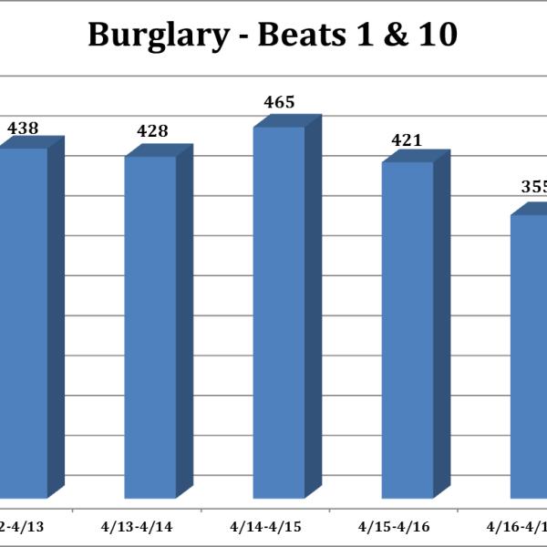 Gvl Co Burglaries_360444