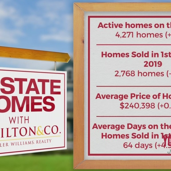 Upstate Homes - Market Update