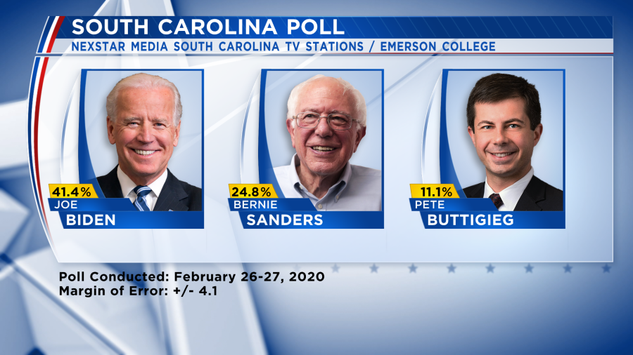 Exclusive poll shows Joe Biden with double-digit lead in S.C. ahead of primary