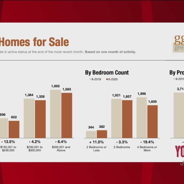 Upstate Homes - Homes Prices And Mortgage Rates